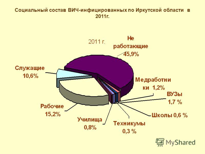 Социальный состав ВИЧ-инфицированных по Иркутской области в 2011г.
