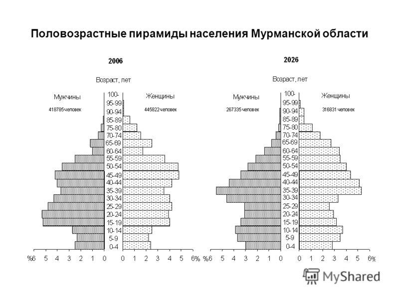 Половозрастные пирамиды населения Мурманской области