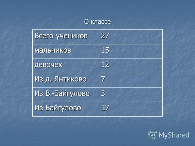 О классе Всего учеников 27 мальчиков15 девочек12 Из д. Янтиково 7 Из В.-Байгулово 3 Из Байгулово 17