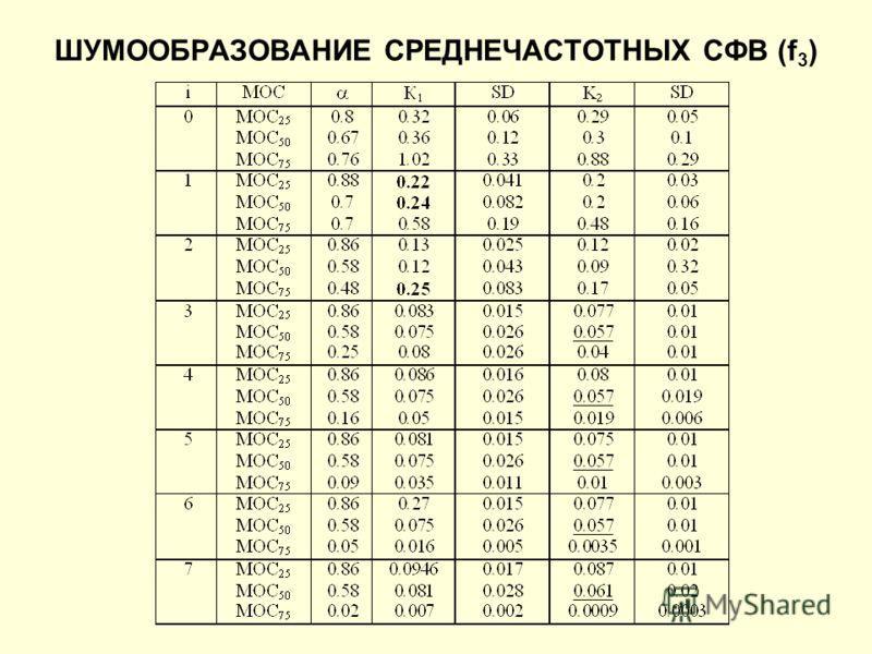 ШУМООБРАЗОВАНИЕ СРЕДНЕЧАСТОТНЫХ СФВ (f 3 )