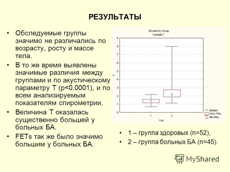 РЕЗУЛЬТАТЫ Обследуемые группы значимо не различались по возрасту, росту и массе тела. В то же время выявлены значимые различия между группами и по акустическому параметру Т (p