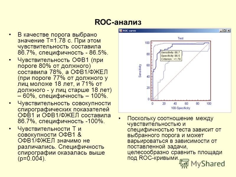 ROC-анализ В качестве порога выбрано значение T=1.78 с. При этом чувствительность составила 86.7%, специфичность - 86.5%. Чувствительность ОФВ1 (при пороге 80% от должного) составила 78%, а ОФВ1/ФЖЕЛ (при пороге 77% от должного у лиц моложе 18 лет, и