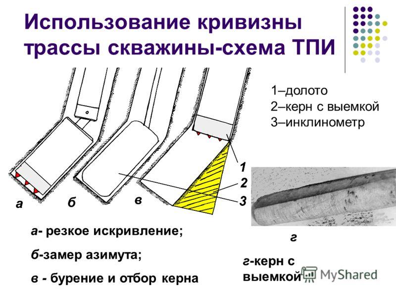 Использование кривизны трассы скважины-схема ТПИ а- резкое искривление; б-замер азимута; в - бурение и отбор керна г г-керн с выемкой 1–долото 2–керн с выемкой 3–инклинометр