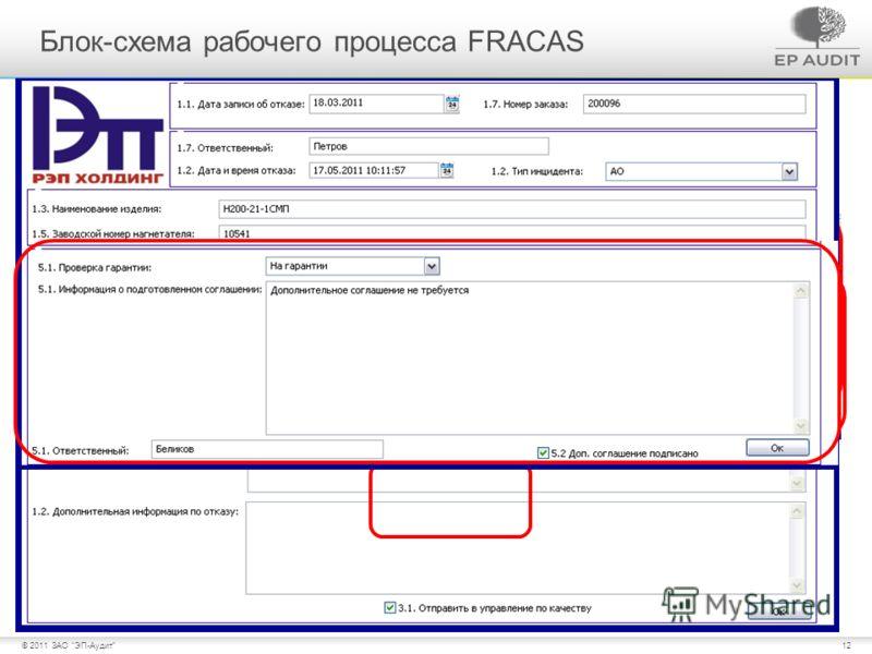 12© 2011 ЗАО ЭП-Аудит Блок-схема рабочего процесса FRACAS