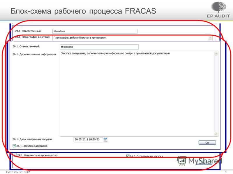 17© 2011 ЗАО ЭП-Аудит Источник финансирования определён Блок-схема рабочего процесса FRACAS