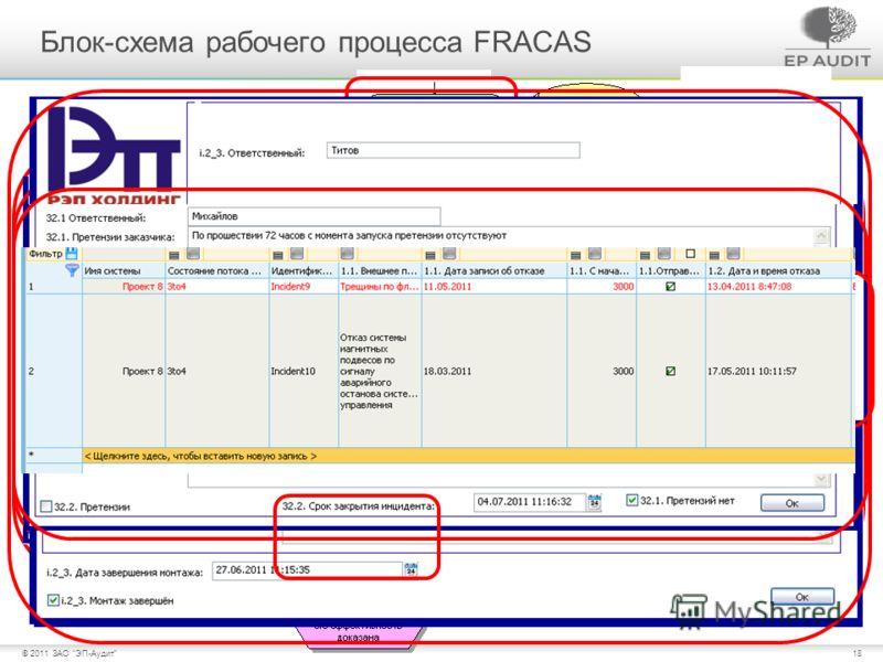 18© 2011 ЗАО ЭП-Аудит Закрыть карточку отказов Блок-схема рабочего процесса FRACAS