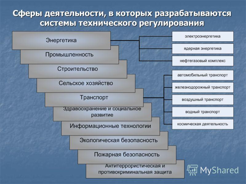 Сферы деятельности, в которых разрабатываются системы технического регулирования