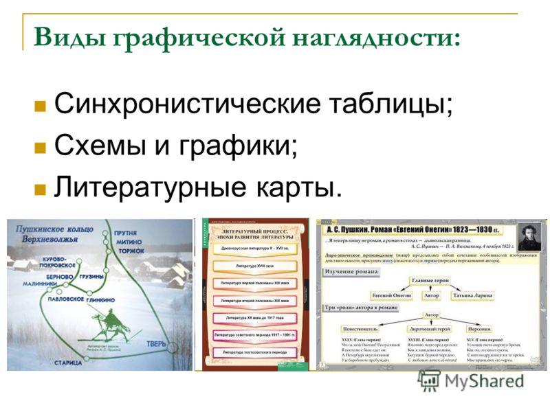 Виды графической наглядности: Синхронистические таблицы; Схемы и графики; Литературные карты.