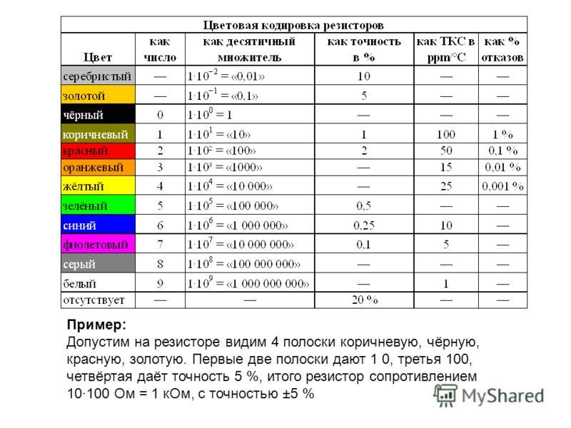 Пример: Допустим на резисторе видим 4 полоски коричневую, чёрную, красную, золотую. Первые две полоски дают 1 0, третья 100, четвёртая даёт точность 5 %, итого резистор сопротивлением 10·100 Ом = 1 кОм, с точностью ±5 %