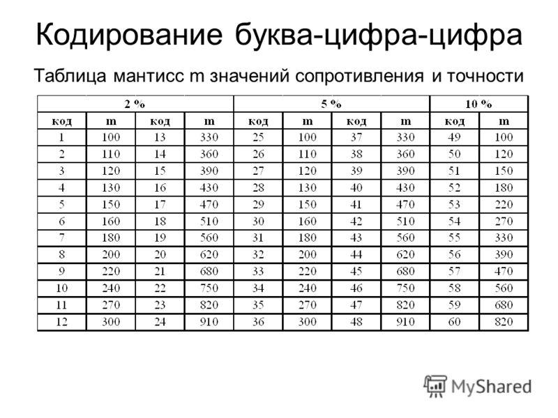 Кодирование буква-цифра-цифра Таблица мантисс m значений сопротивления и точности