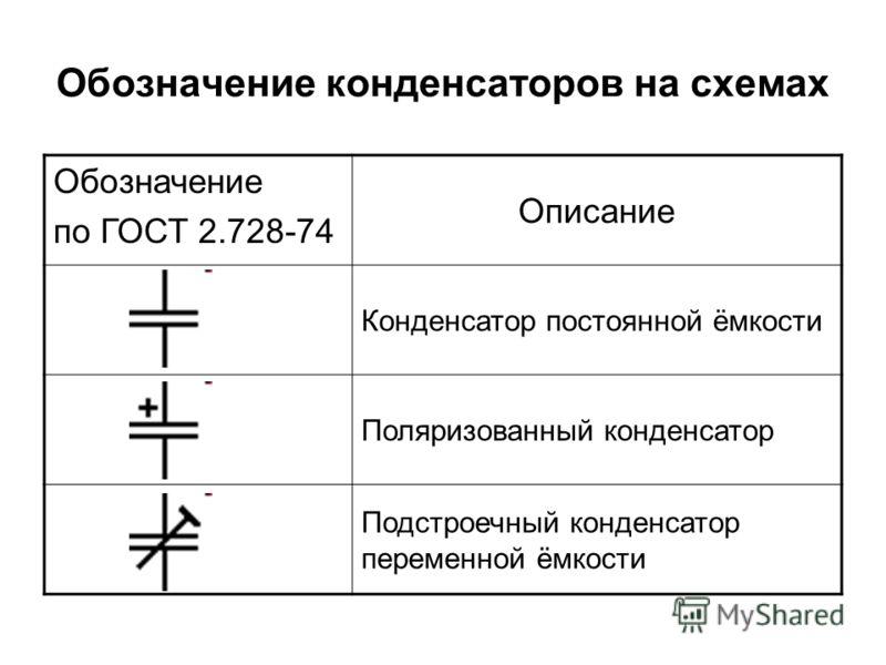 Обозначение конденсаторов на схемах Обозначение по ГОСТ 2.728-74 Описание Конденсатор постоянной ёмкости Поляризованный конденсатор Подстроечный конденсатор переменной ёмкости