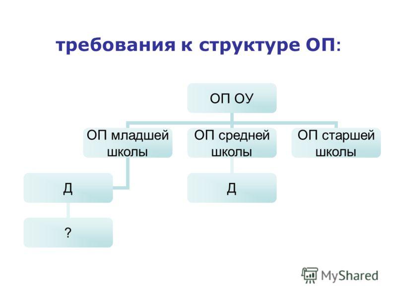 требования к структуре ОП : ОП ОУ ОП младшей школы Д ? ОП средней школы Д ОП старшей школы