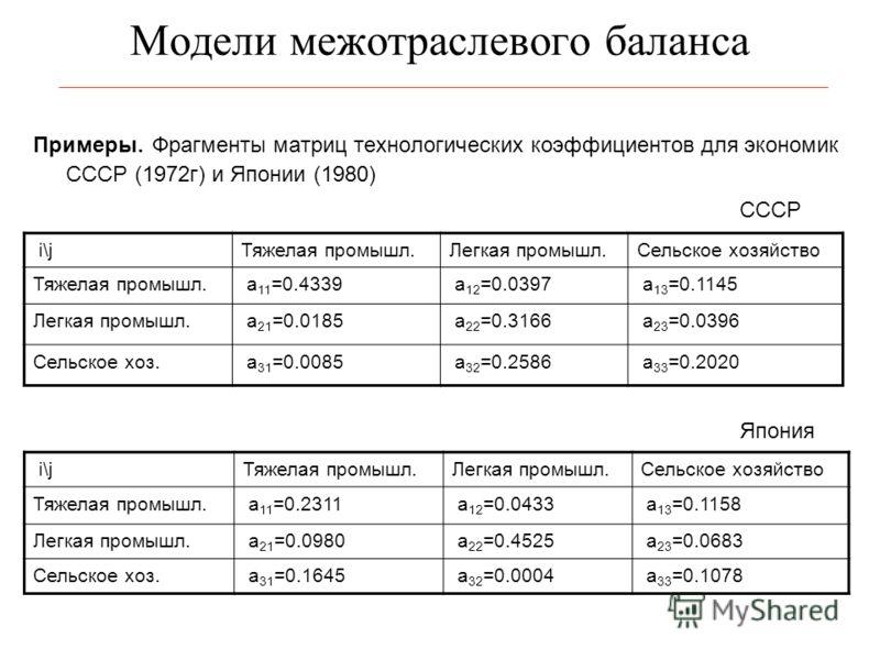 Модели межотраслевого баланса Примеры. Фрагменты матриц технологических коэффициентов для экономик СССР (1972г) и Японии (1980) i\jТяжелая промышл.Легкая промышл.Сельское хозяйство Тяжелая промышл. a 11 =0.4339 a 12 =0.0397 a 13 =0.1145 Легкая промыш