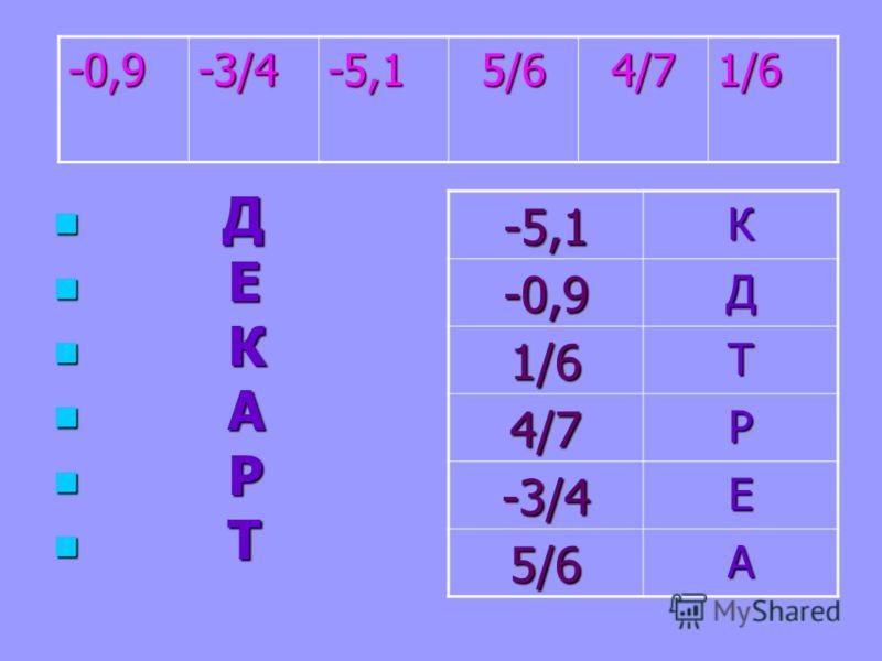 Д Д Е Е К К А А Р Р Т Т -5,1К -0,9Д 1/6Т 4/7Р -3/4Е 5/6А -0,9-3/4-5,15/64/71/6