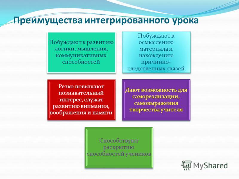 Преимущества интегрированного урока Побуждают к развитию логики, мышления, коммуникативных способностей Побуждают к осмыслению материала и нахождению причинно- следственных связей Резко повышают познавательный интерес, служат развитию внимания, вообр