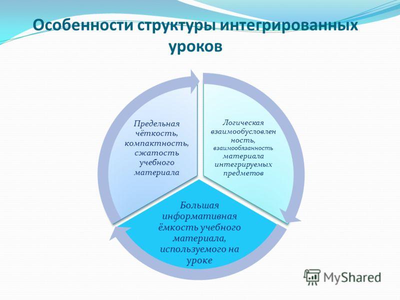 Особенности структуры интегрированных уроков Логическая взаимообусловлен ность, взаимообязанность материала интегрируемых предметов Большая информативная ёмкость учебного материала, используемого на уроке Предельная чёткость, компактность, сжатость у