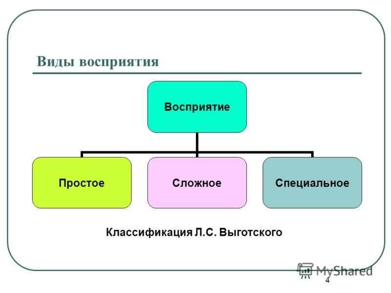 4 Виды восприятия Восприятие ПростоеСложноеСпециальное Классификация Л.С. Выготского