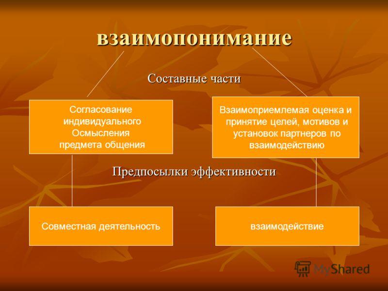 взаимопонимание Составные части Предпосылки эффективности Согласование индивидуального Осмысления предмета общения Взаимоприемлемая оценка и принятие целей, мотивов и установок партнеров по взаимодействию Совместная деятельностьвзаимодействие