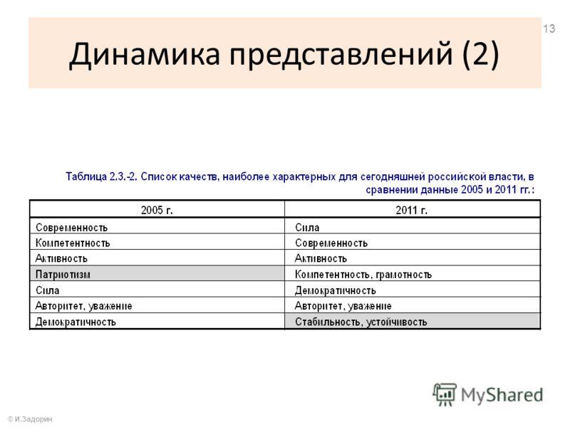 Динамика представлений (2) © И.Задорин 13