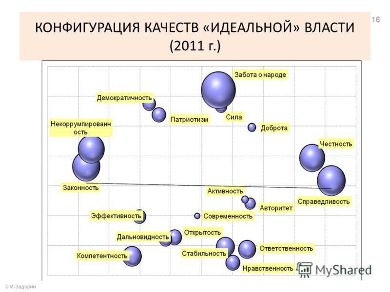КОНФИГУРАЦИЯ КАЧЕСТВ «ИДЕАЛЬНОЙ» ВЛАСТИ (2011 г.) © И.Задорин 16