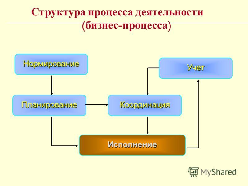 Исполнение ПланированиеКоординация Учет Нормирование Структура процесса деятельности ( бизнес - процесса )