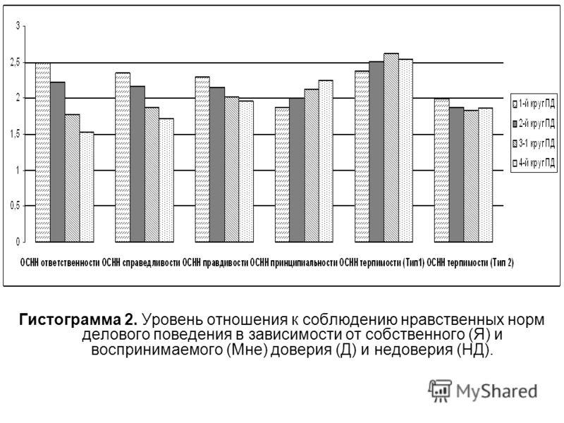 Гистограмма 2. Уровень отношения к соблюдению нравственных норм делового поведения в зависимости от собственного (Я) и воспринимаемого (Мне) доверия (Д) и недоверия (НД).