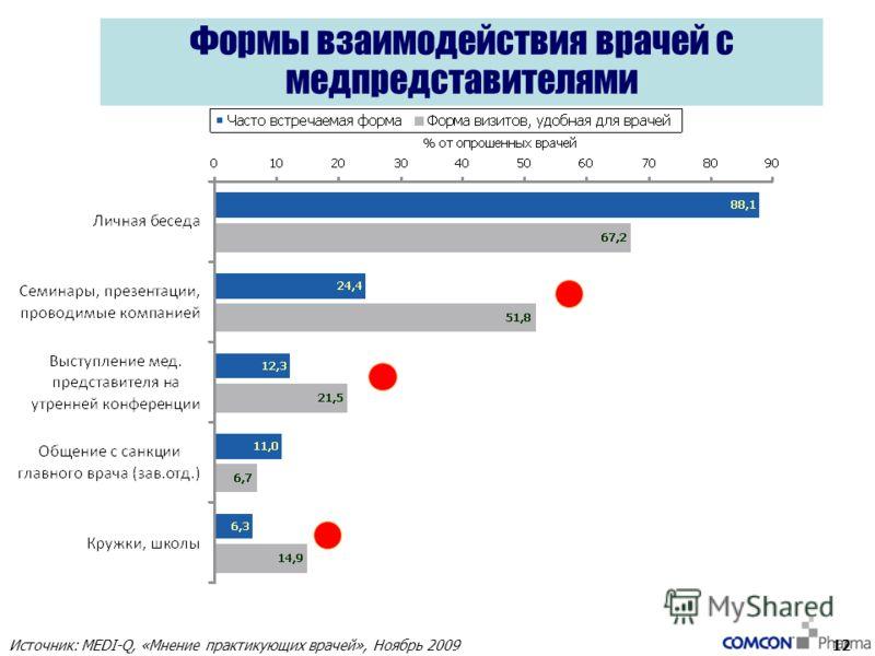Формы взаимодействия врачей с медпредставителями 12 Источник: MEDI-Q, «Мнение практикующих врачей», Ноябрь 2009