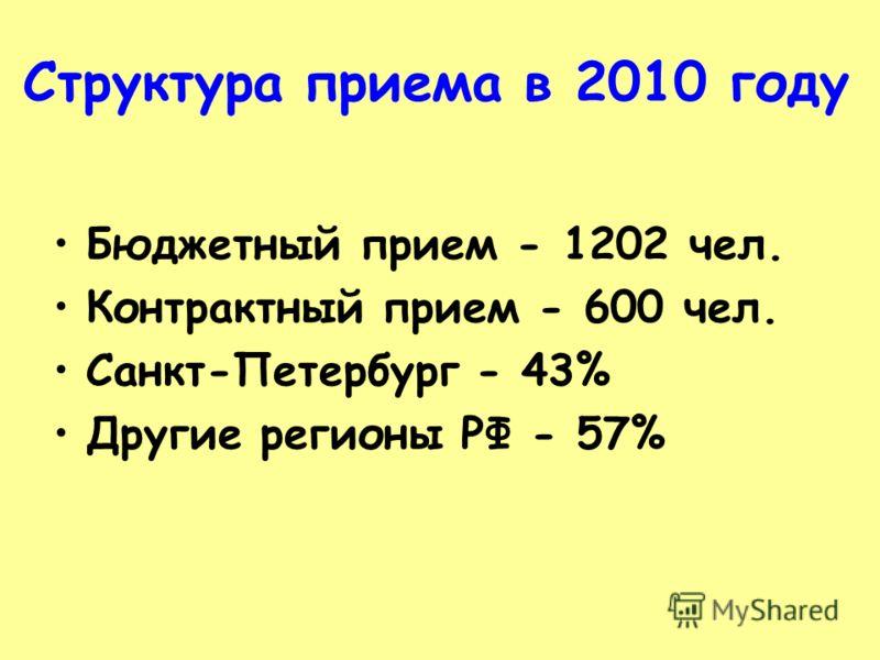 Структура приема в 2010 году Бюджетный прием - 1202 чел. Контрактный прием - 600 чел. Санкт-Петербург - 43% Другие регионы РФ - 57%