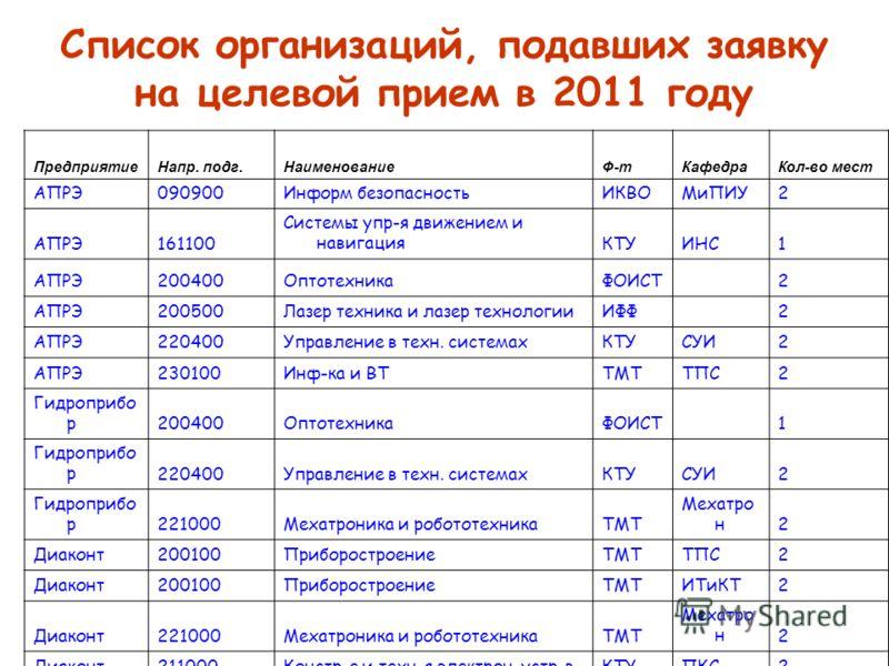 Список организаций, подавших заявку на целевой прием в 2011 году ПредприятиеНапр. подг.НаименованиеФ-тКафедраКол-во мест АПРЭ090900Информ безопасностьИКВОМиПИУ2 АПРЭ161100 Системы упр-я движением и навигацияКТУИНС1 АПРЭ200400ОптотехникаФОИСТ 2 АПРЭ20