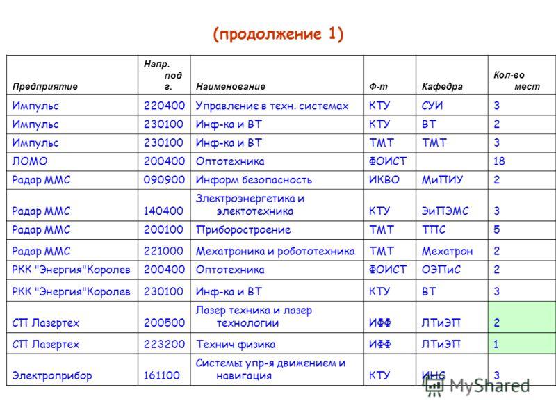 (продолжение 1) Предприятие Напр. под г.НаименованиеФ-тКафедра Кол-во мест Импульс220400Управление в техн. системахКТУСУИ3 Импульс230100Инф-ка и ВТКТУВТ2 Импульс230100Инф-ка и ВТТМТ 3 ЛОМО200400ОптотехникаФОИСТ 18 Радар ММС090900Информ безопасностьИК