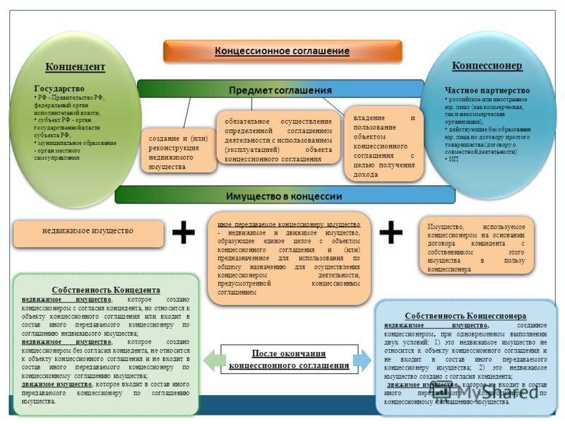 Имущество в концессии 14 Концессионное соглашение Предмет соглашения создание и (или) реконструкция недвижимого имущества обязательное осуществление определенной соглашением деятельности с использованием (эксплуатацией) объекта концессионного соглаше