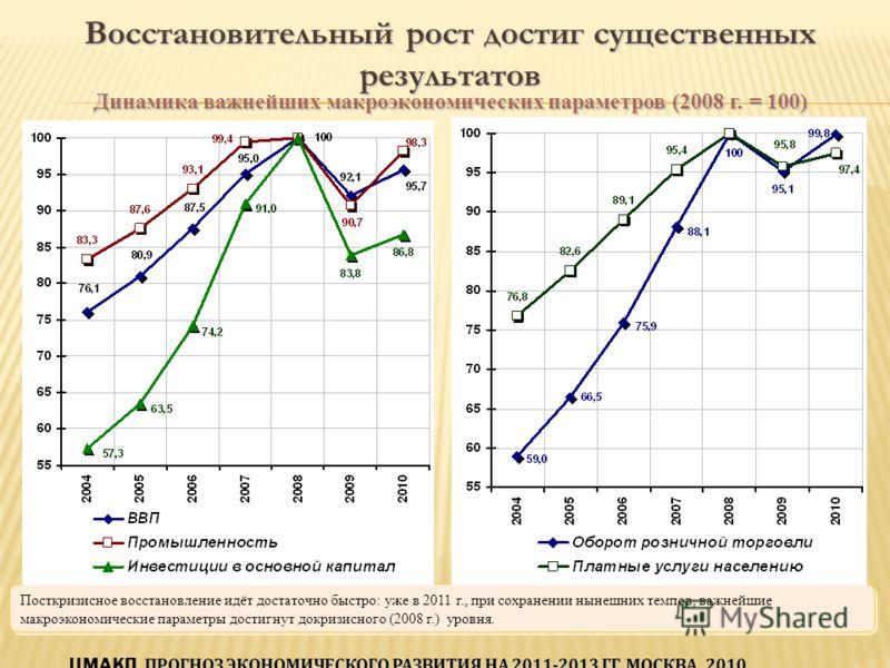 Посткризисное восстановление идёт достаточно быстро: уже в 2011 г., при сохранении нынешних темпов, важнейшие макроэкономические параметры достигнут докризисного (2008 г.) уровня. Динамика важнейших макроэкономических параметров (2008 г. = 100) Восст