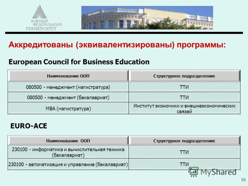 Аккредитованы (эквивалентизированы) программы: European Council for Business Education 10 Наименование ООПСтруктурное подразделение 080500 - менеджмент (магистратура)ТТИ 080500 - менеджмент (бакалавриат)ТТИ MBA (магистратура) Институт экономики и вне