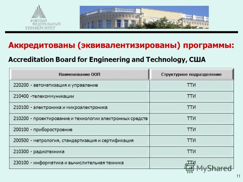 Аккредитованы (эквивалентизированы) программы: Accreditation Board for Engineering and Technology, США 11 Наименование ООПСтруктурное подразделение 220200 - автоматизация и управлениеТТИ 210400 -телекоммуникацииТТИ 210100 - электроника и микроэлектро