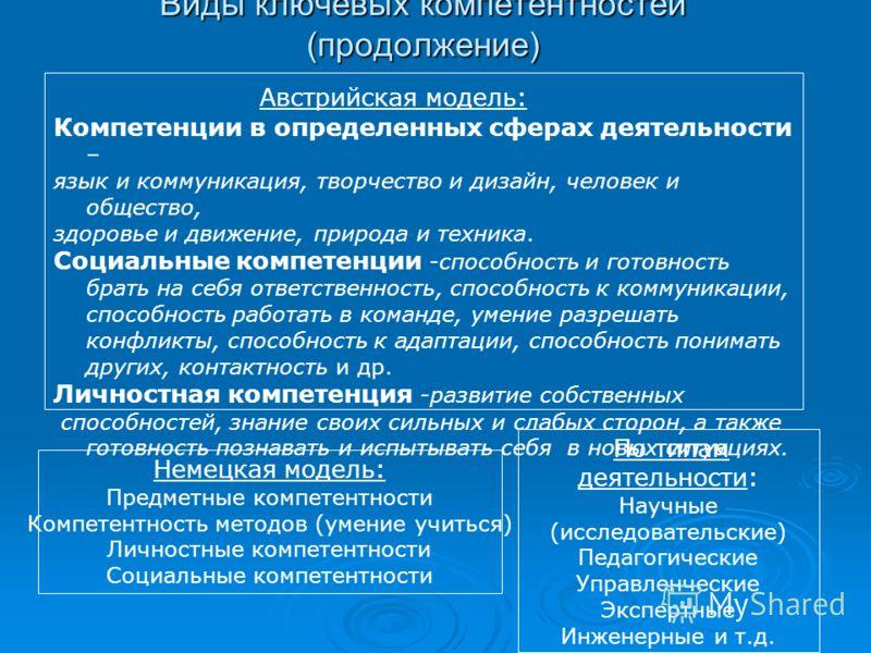 Виды ключевых компетентностей (продолжение) Австрийская модель: Компетенции в определенных сферах деятельности – язык и коммуникация, творчество и дизайн, человек и общество, здоровье и движение, природа и техника. Социальные компетенции -способность