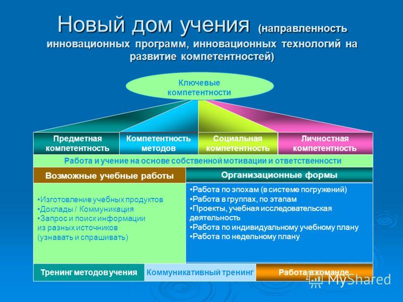 Новый дом учения (направленность инновационных программ, инновационных технологий на развитие компетентностей) Предметная компетентность Компетентность методов Социальная компетентность Личностная компетентность Работа и учение на основе собственной