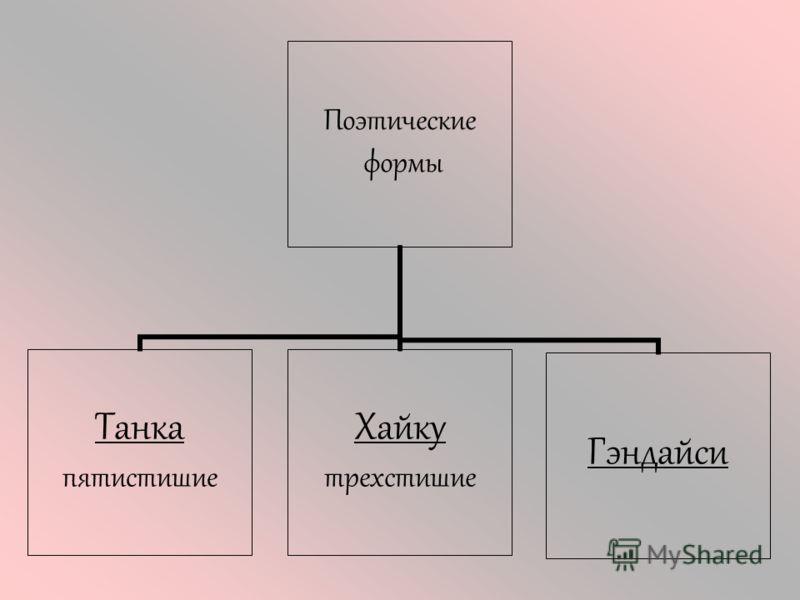 Поэтические формы Танка пятистишие Хайку трехстишие Гэндайси