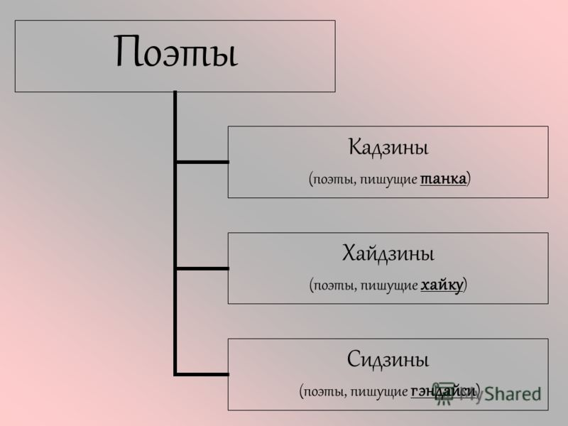 Поэты Кадзины (поэты, пишущие танка) Хайдзины (поэты, пишущие хайку) Сидзины (поэты, пишущие гэндайси)