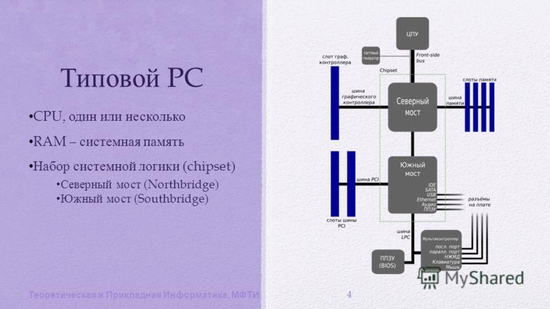 Типовой PC CPU, один или несколько RAM – системная память Набор системной логики (chipset) Северный мост (Northbridge) Южный мост (Southbridge) Теоретическая и Прикладная Информатика, МФТИ 4