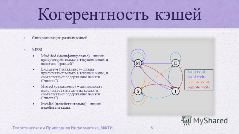 Когерентность кэшей Синхронизация разных кэшей MESI Modifed ( модифицировано ) – линия присутствует только в текущем кэше, и является грязной Exclusive ( уникально ) – линия присутствует только в текущем кэше, и соответствует содержанию памяти ( чист