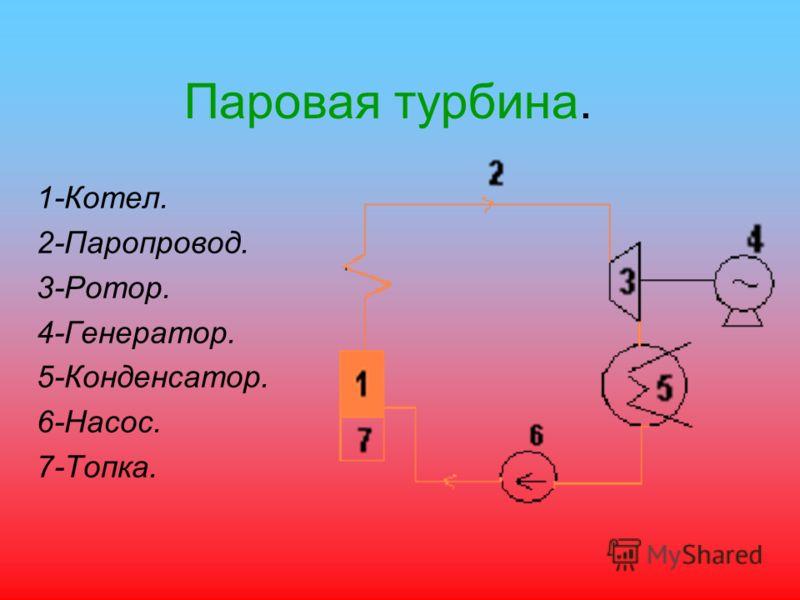 Паровая турбина. 1-Котел. 2-Паропровод. 3-Ротор. 4-Генератор. 5-Конденсатор. 6-Насос. 7-Топка.