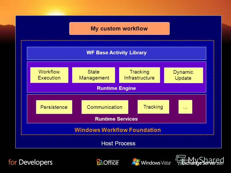 Host Process Windows Workflow Foundation WF Base Activity Library My custom workflow Runtime Services PersistenceCommunication Tracking… Runtime Engine Tracking Infrastructure State Management Workflow Execution Dynamic Update