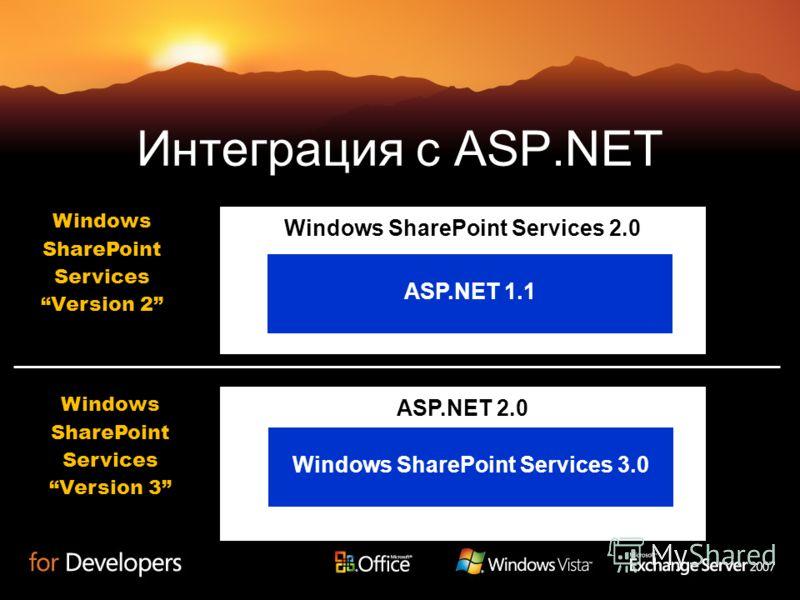 Windows SharePoint Services 2.0 Windows SharePoint Services Version 2 Windows SharePoint Services Version 3 ASP.NET 1.1 Интеграция с ASP.NET ASP.NET 2.0 Windows SharePoint Services 3.0