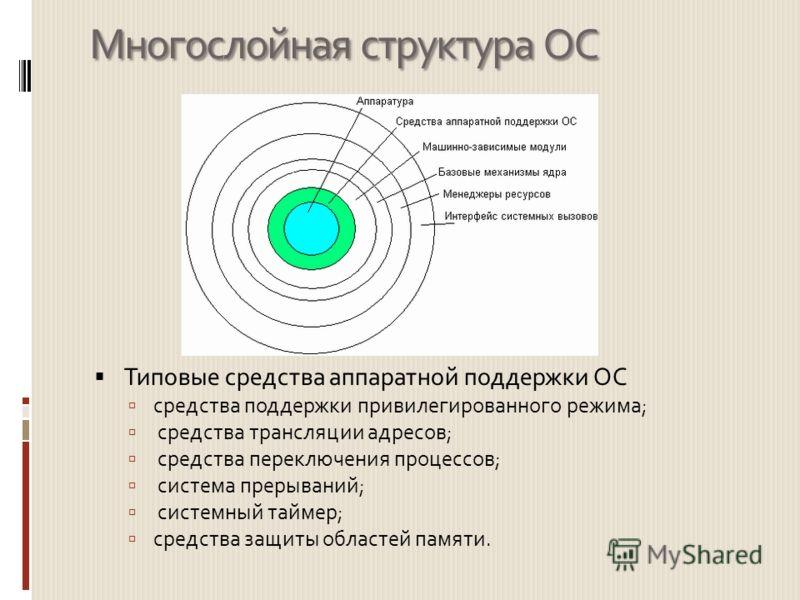 Многослойная структура ОС Типовые средства аппаратной поддержки ОС средства поддержки привилегированного режима; средства трансляции адресов; средства переключения процессов; система прерываний; системный таймер; средства защиты областей памяти.