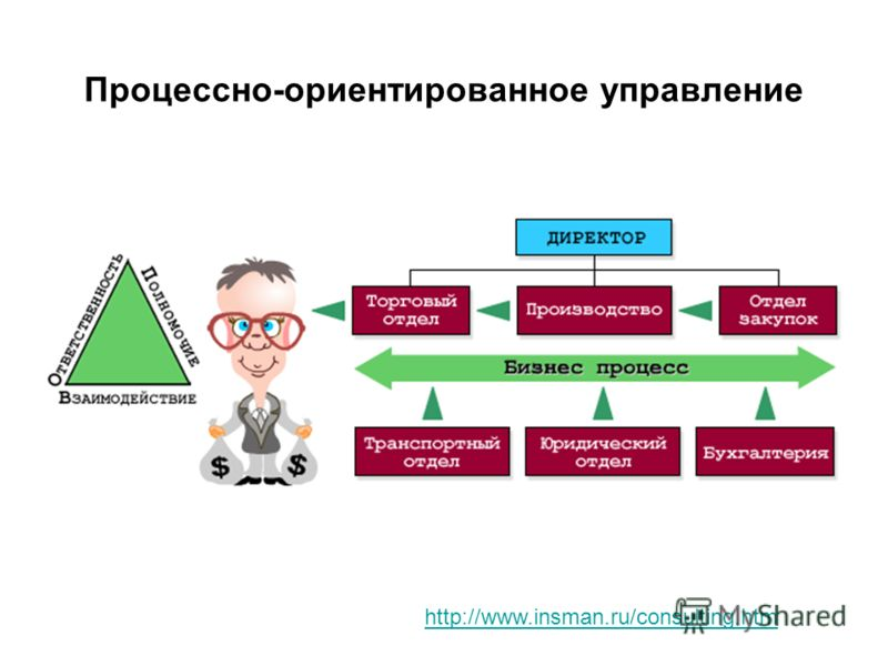 Процессно-ориентированное управление http://www.insman.ru/consulting.htm