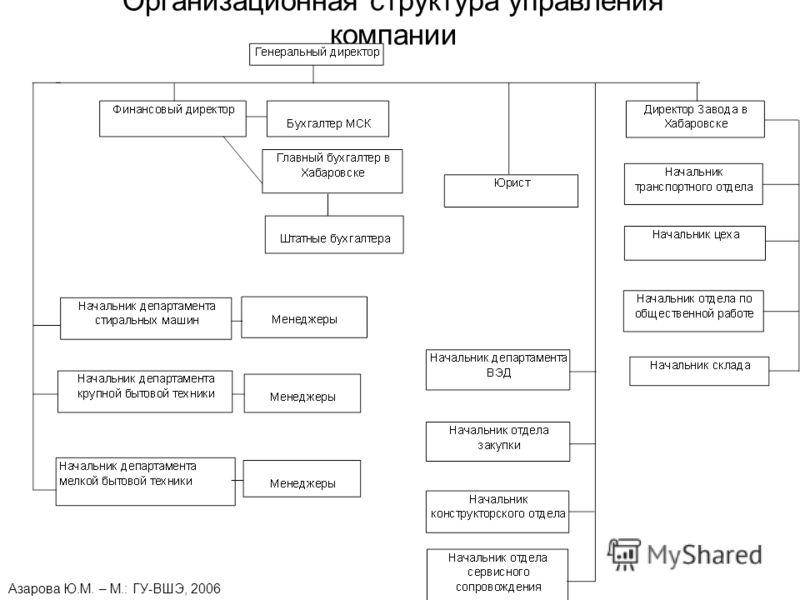 О компании  yuzhnoyecom