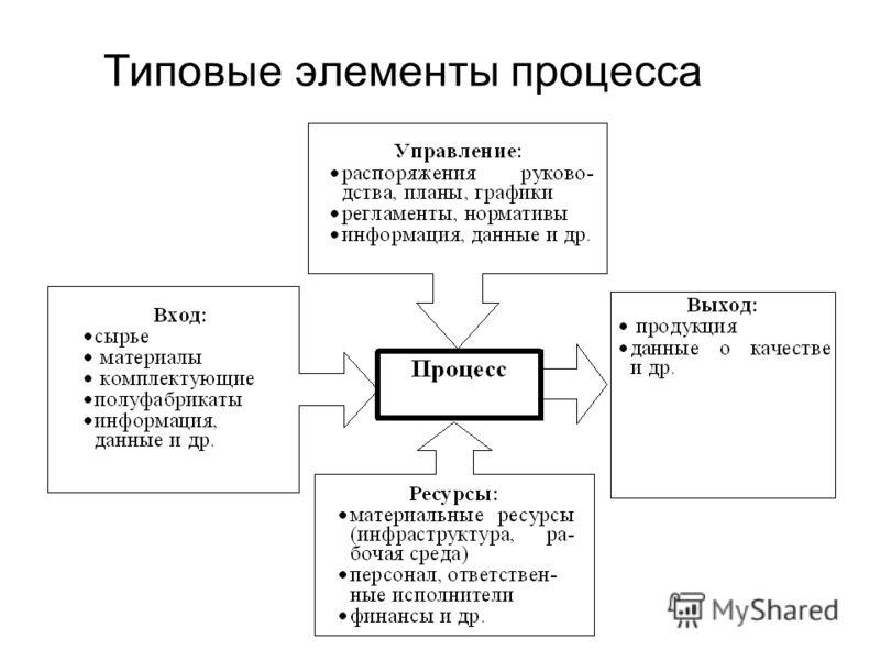Типовые элементы процесса