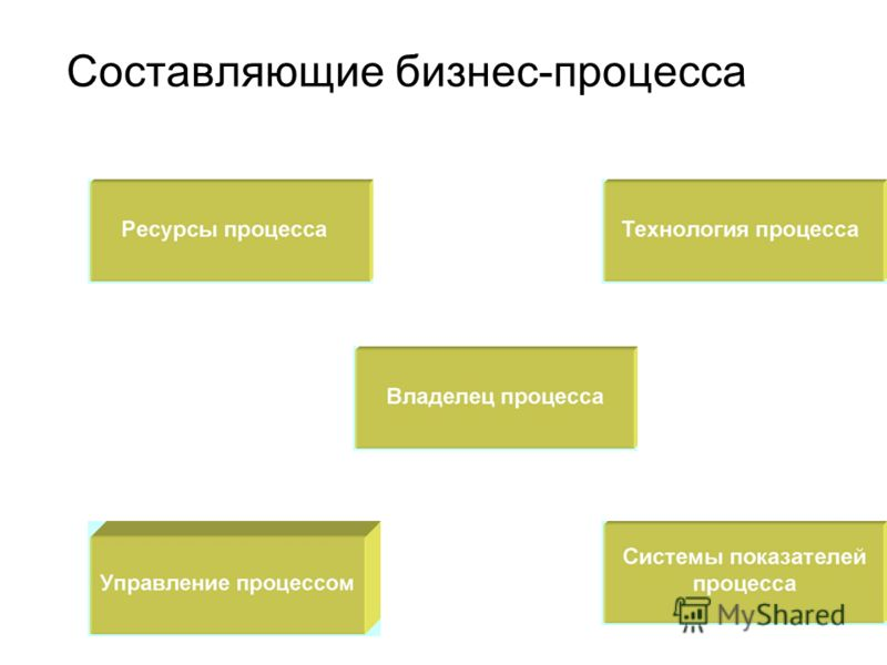 Составляющие бизнес-процесса