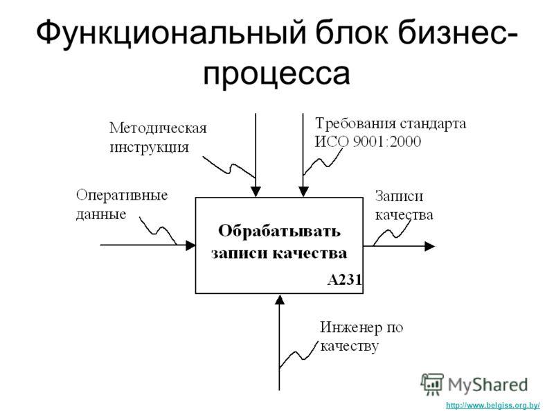 Функциональный блок бизнес- процесса http://www.belgiss.org.by/
