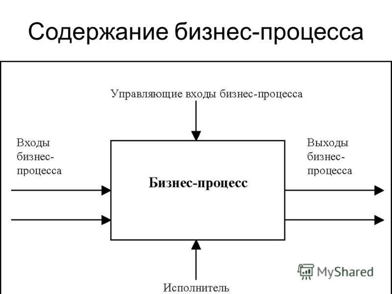 Содержание бизнес-процесса